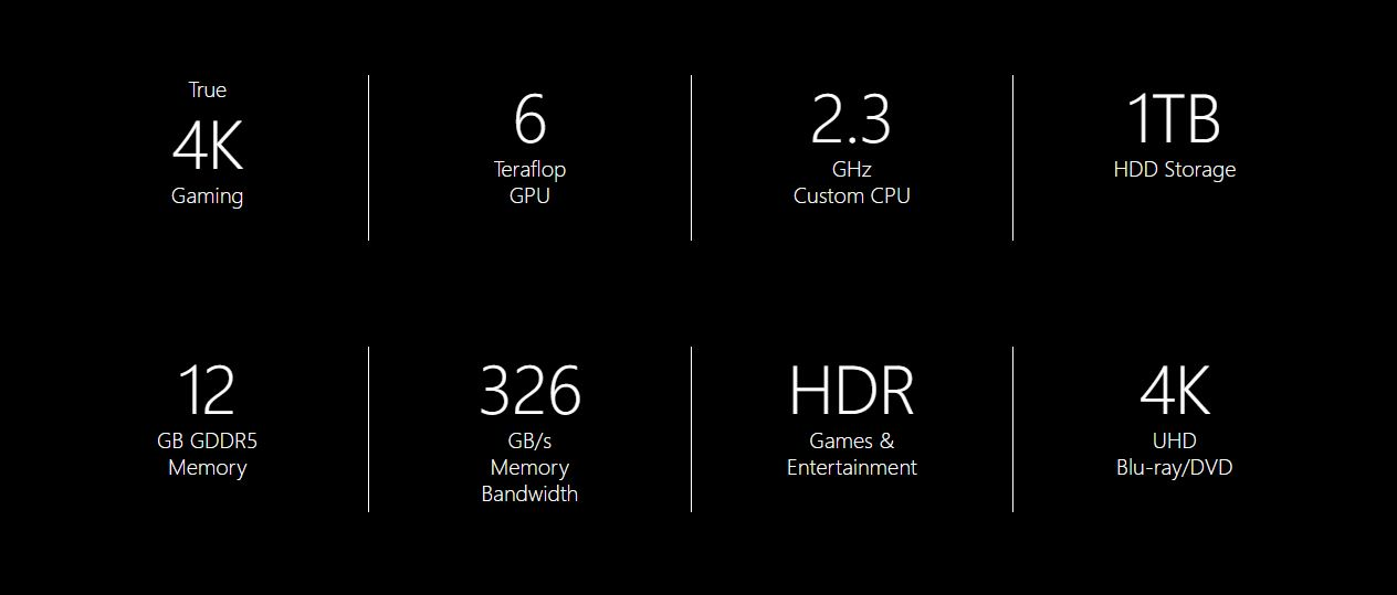 project scorpio specification - xbox scorpio specifications